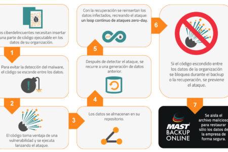 MAST STORAGE: Mast Backup Online incorpora Attack Loop Prevention