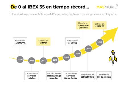 Grupo MASMOVIL consolida su proyecto empresarial con la incorporación al IBEX 35