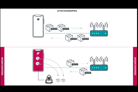 ESET descubre la vulnerabilidad Kr00K, que habría puesto en riesgo las comunicaciones de más de 1.000 millones de dispositivos