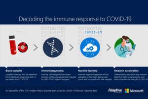 MICROSOFT y Adaptive Biotechnologies amplían su acuerdo de colaboración para tratar de analizar la respuesta inmune al COVID-19 y proporcionar acceso abierto a los datos