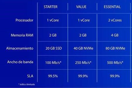 OVH: La nueva gama VPS de OVHcloud aporta sencillez y rendimiento a todas las empresas