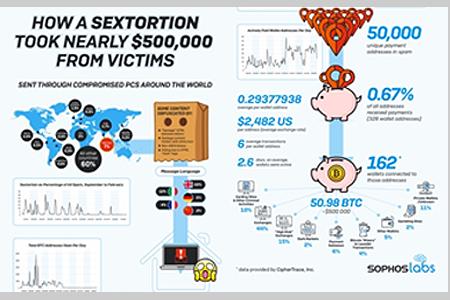 SOPHOS: Los cibercriminales roban hasta 500.000 dólares mediante la técnica de la sextorsión, según Sophos
