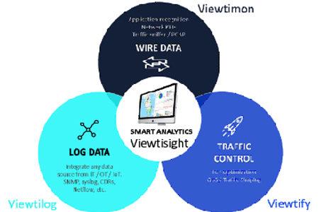 VIEWTINET lanza Viewtify QoS, completando la solución más potente del mercado para la Monitorización y Control de Tráfico de redes empresariales