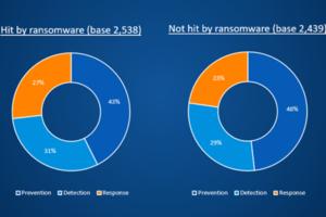 SOPHOS: Las empresas nunca vuelven a ser las mismas tras un ataque de ransomware, según una encuesta de Sophos