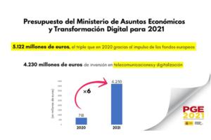 La inversión en digitalización y telecomunicaciones del Ministerio se multiplica por seis, hasta los 4.230 millones de euros en 2021