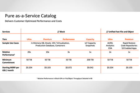 PURE STORAGE: amplía la oferta  de Pure as-a-Service y proporciona la primera solución transparente del sector