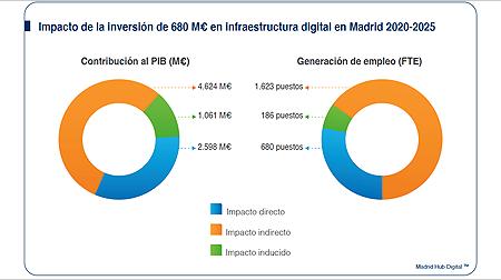"""INTERXION: Presentación del informe de Interxion """"Madrid, hub digital del sur de Europa"""" (edición 2021)"""