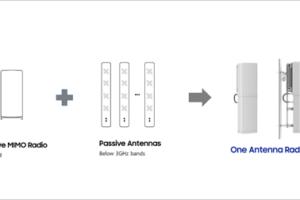 SAMSUNG presenta nuevas antenas integradas 5G
