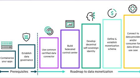 HPE lanza Gaia-X Solutions para poder sacar el mayor partido a sus datos
