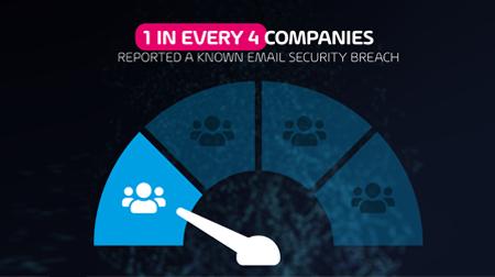 HORNETSECURITY: 1 de cada 4 empresas sufrió al menos una brecha de seguridad por correo, según la encuesta de Hornetsecurity